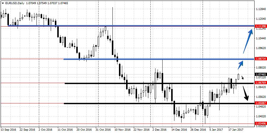 Прогноз валютной пары EUR/USD с 23 по 27 января
