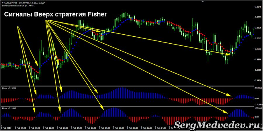 Сигнал Вверх стратегия Fisher