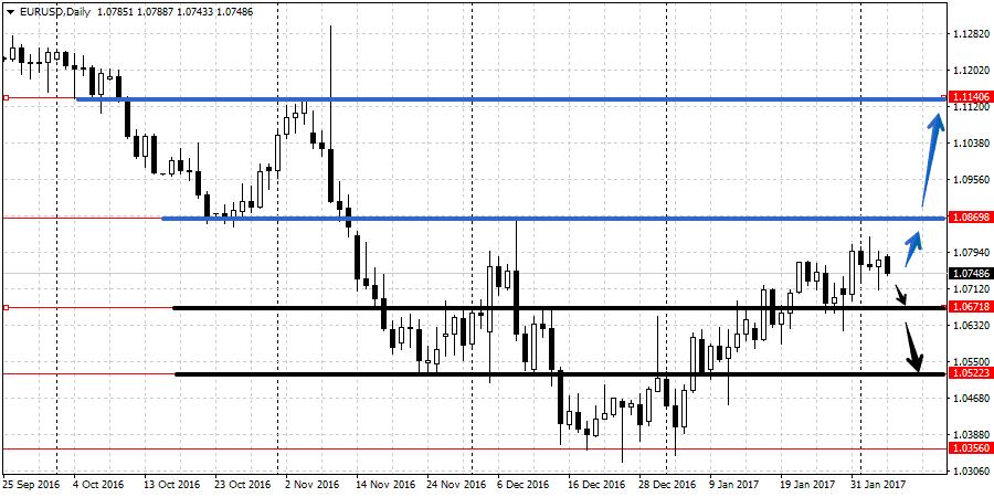 Прогноз валютной пары EUR/USD 6-10 февраля
