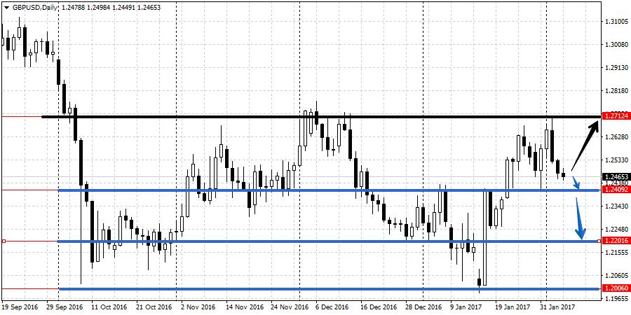 Прогноз валютной пары GBP/USD 6-10 февраля