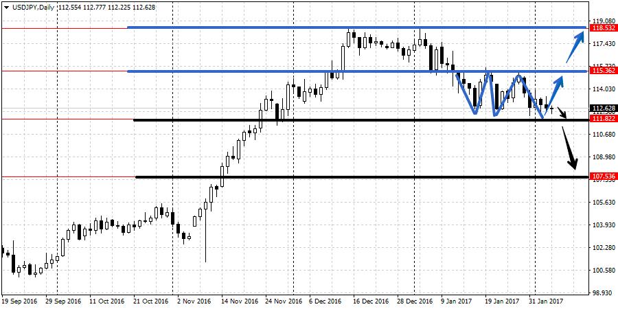 Прогноз валютной пары USD/JPY 6-10 февраля
