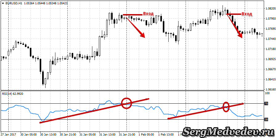 Трендовые линии на индикаторе RSI