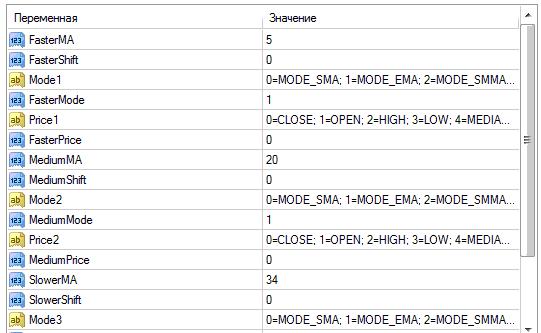 Настройки индикатора 3 MA Cross