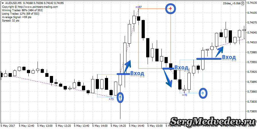 Сигналы индикатора PZ Day Trading