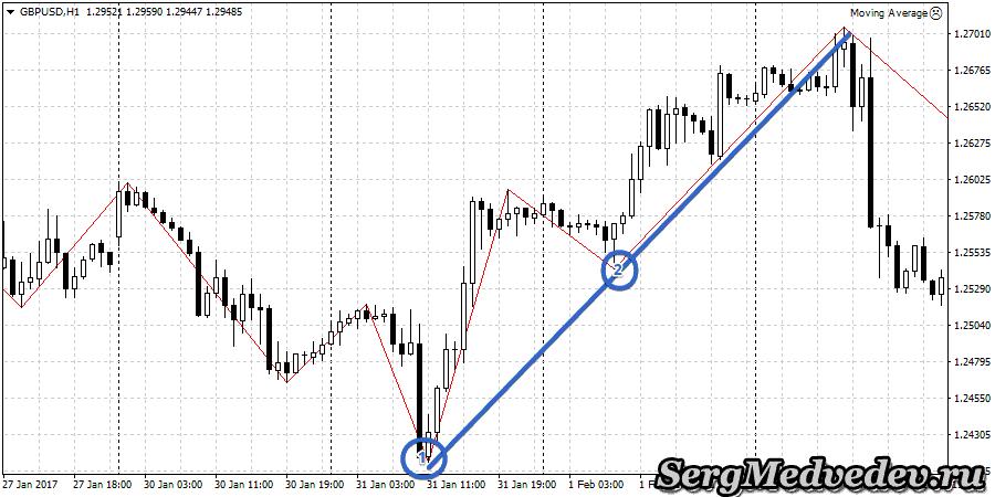 Трендовые линии с индикатором Zig Zag