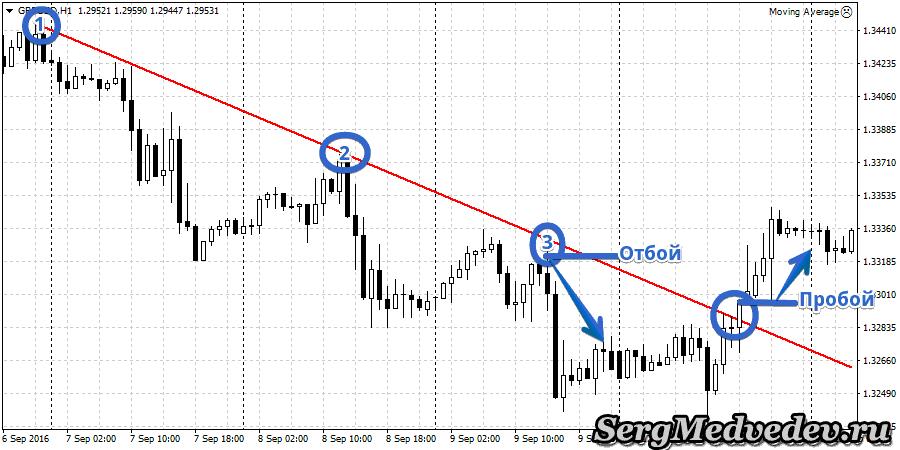 Торговля от трендовых линий