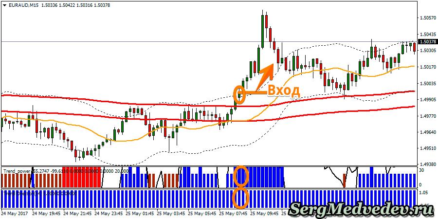 Стратегия The secret of the trend сигнал на повышение