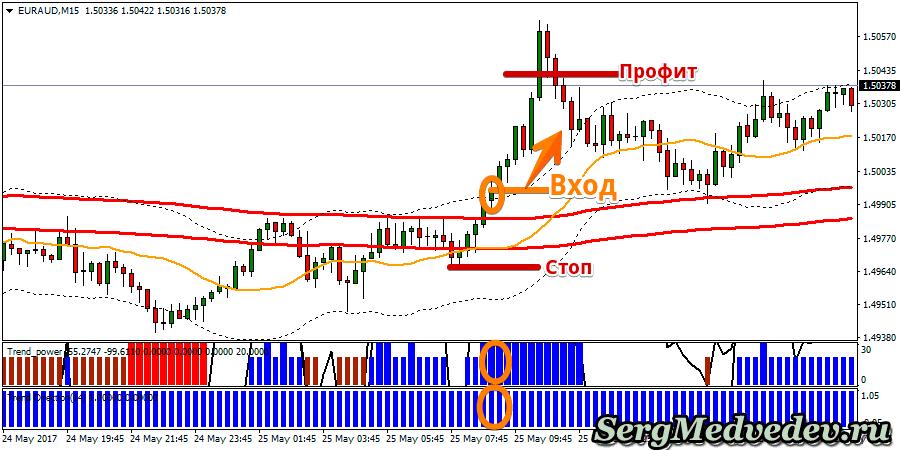 Стратегия The secret of the trend пример сигнала для Форекс