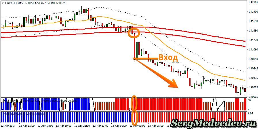 Стратегия The secret of the trend сигнал на понижение