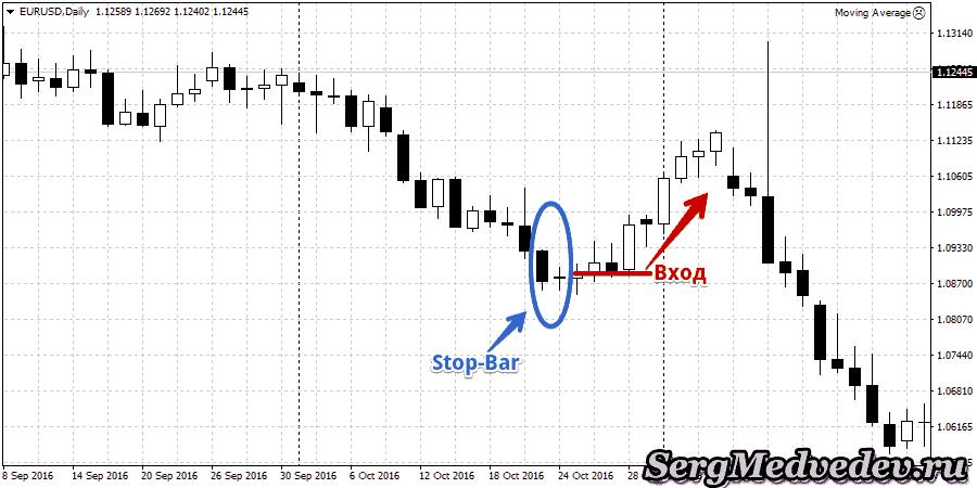 Свечная модель Прайс Экшен «Stop-Bar»