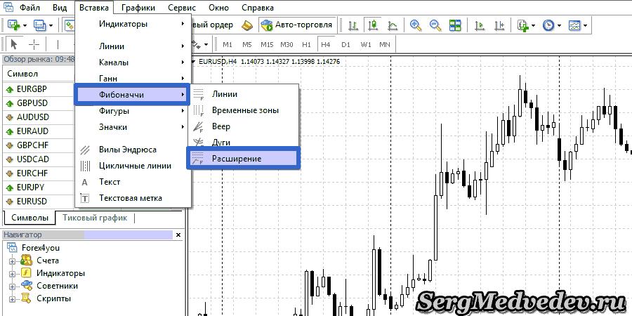 Нанесение расширения Фибоначчи на график