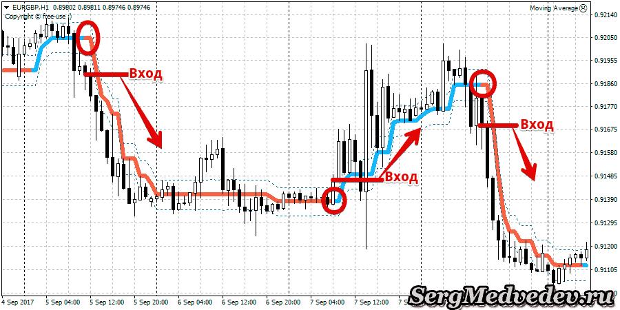 Пример PZ Lopez Trend в стратегии