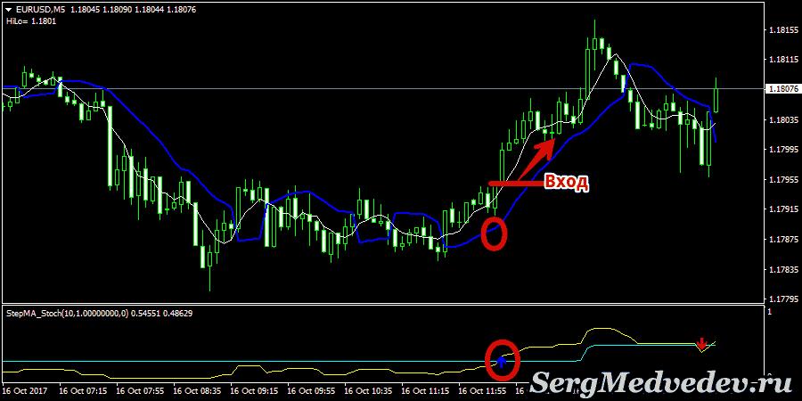 Стратегия Ayhan Bynary: сигнал на повышение