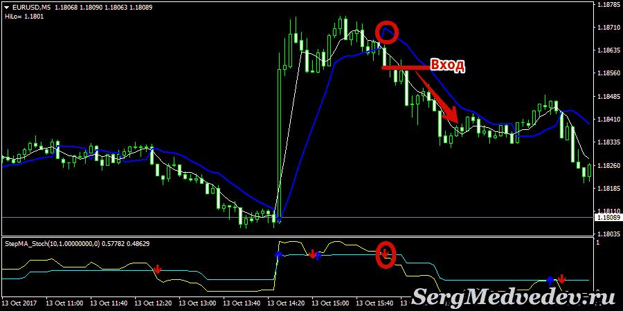 Стратегия Ayhan Bynary: сигнал на понижение