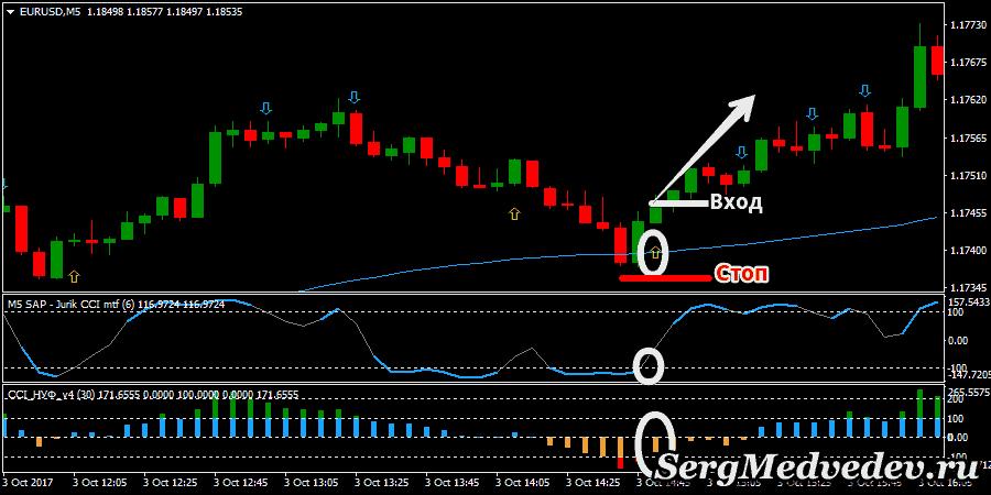 Стратегия CCI Contrarian: сигнал на вход в Buy