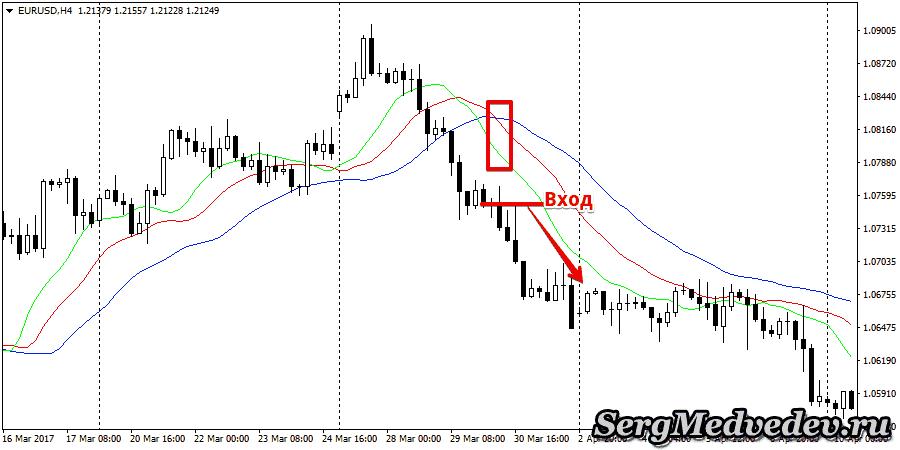 Индикатор Аллигатор: сигнал на продажу