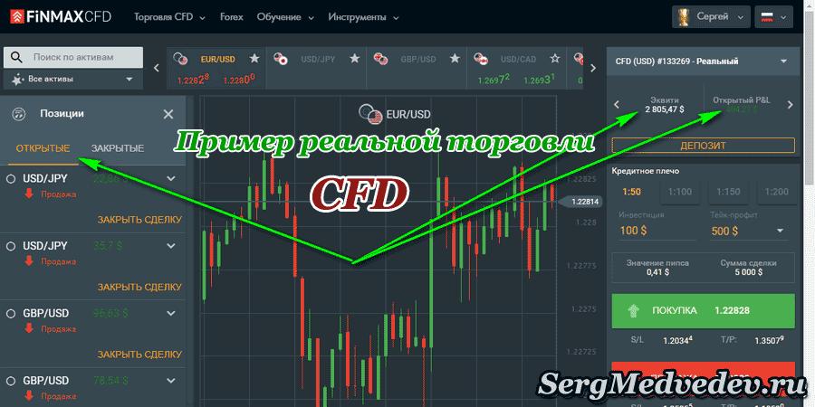 Реальная торговля CFD