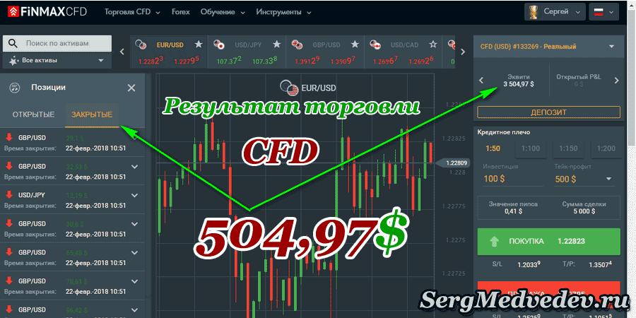 Результат торговли CFD