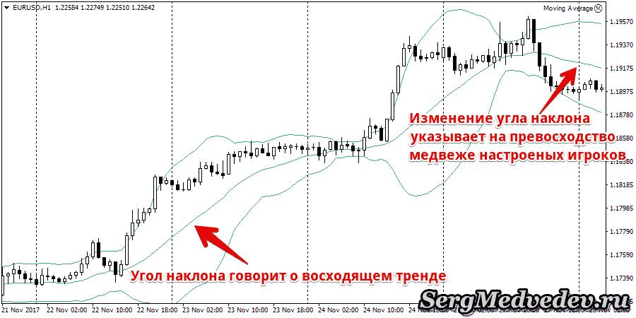 Линии Болленджера - тренд
