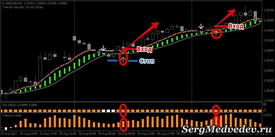 """Стратегия CFD: сигнал """"Покупка"""""""