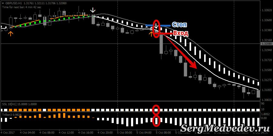 """Стратегия CFD: сигнал """"Продажа"""""""