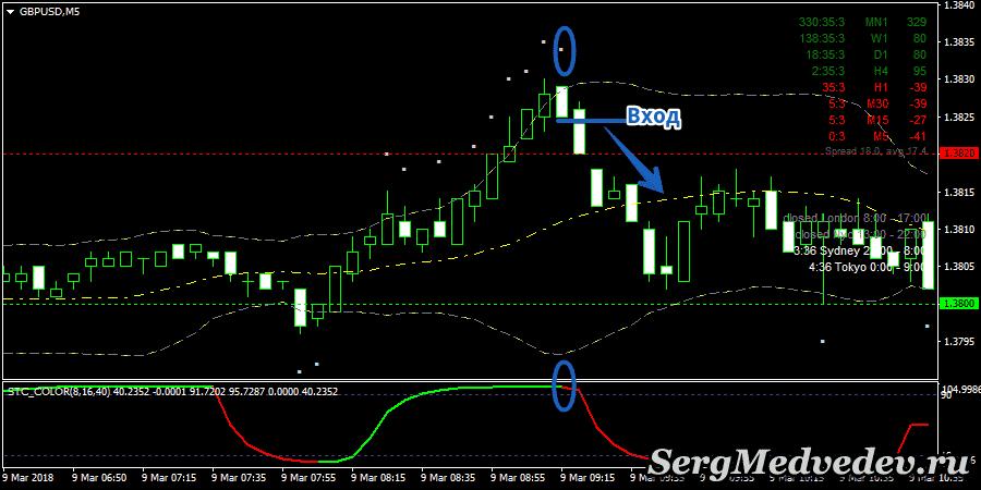 Стратегия Cycle of Waves: сигнал Вниз
