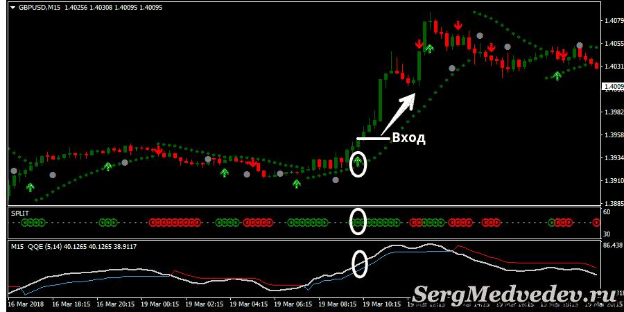 Стратегия Trend Split: сигнал на повышение