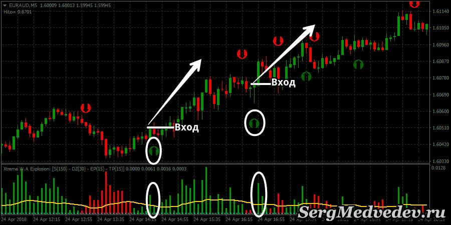 Стратегия Stochastic Crossing: сигнал ВВЕРХ