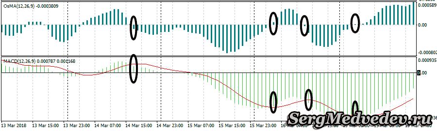 Описание работы индикатора OsMA