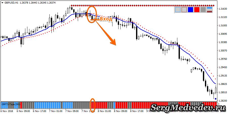 Стратегия FX PRO 100: сигнал на понижение цены