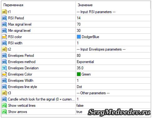 Настройки индикатораEnvelopes for RSI