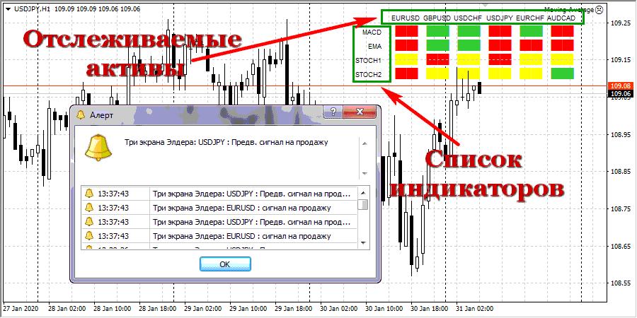 Индикатор Три экрана Элдера на графике