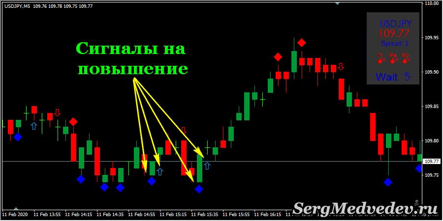 Стратегия DX Trade C4 Nitro: сигнал на повышение