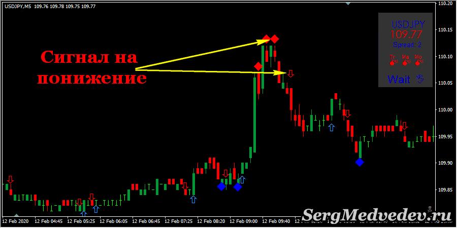 Стратегия DX Trade: сигналы на понижение