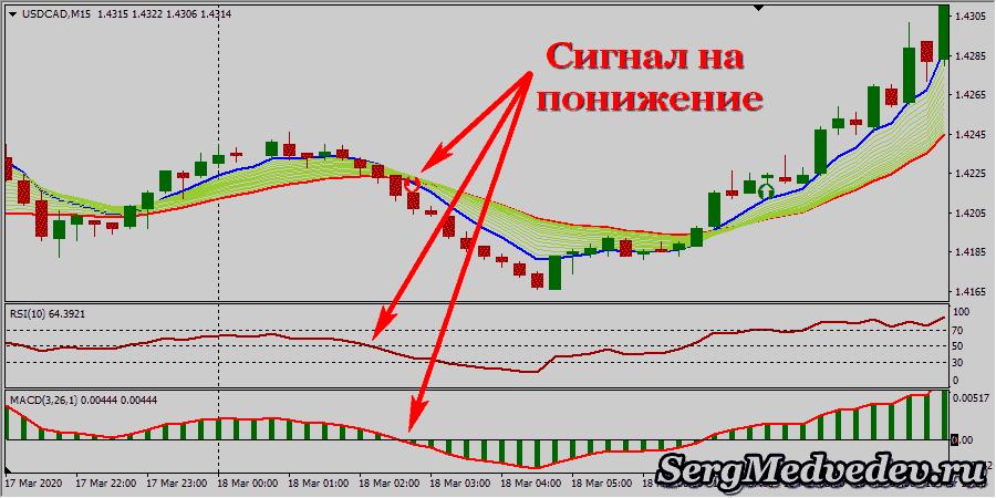 Стратегия Day Trade: сигналы на продажу