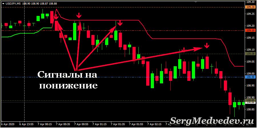 Стратегия Power Trading System: сигналы на понижение рынка