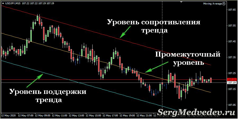 Трендовый канал индикатора Linear Regression Channel