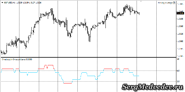 Индикатор разворота цены Overbought Oversold Level