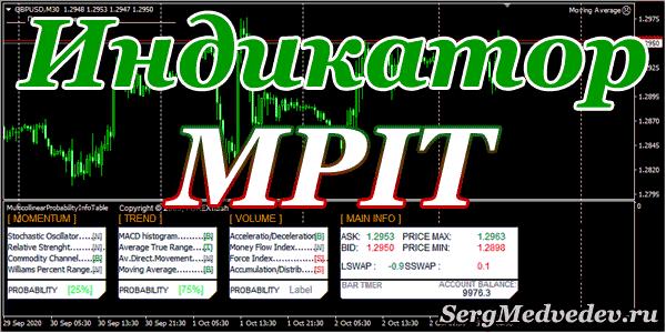 Информационный индикатор Multicollinear Probability Info Table (MPIT)