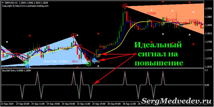 Идеальный сигнал на повышение по стратегии двойная вершина, двойное дно