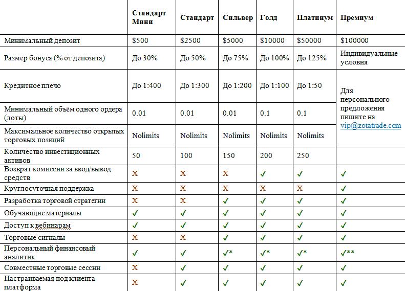 Типы счетов и аккаунтов ZotaTrade