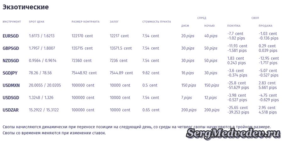Спреды на экзотические валютные пары Forex4you