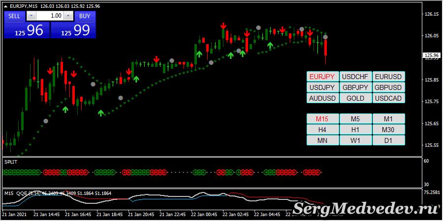 Symbol Changer со стратегией Trend Split