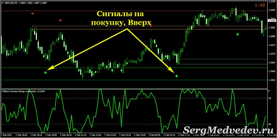 Торговые сигналы стратегии Speed Trading System на покупку, длинные позиции, бычьи