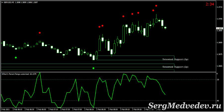 Отработанный сигнал в краткосрок, стратегия Speed Trading System