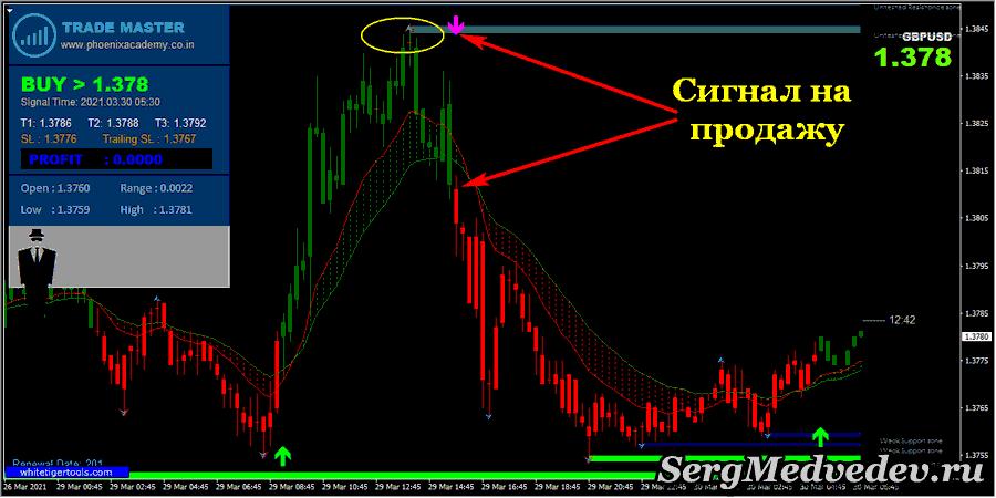 Сигнал стратегии Master Trading на повышение цены