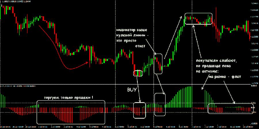 Определяем объёмы на рынке с помощью индикатора Snake Force