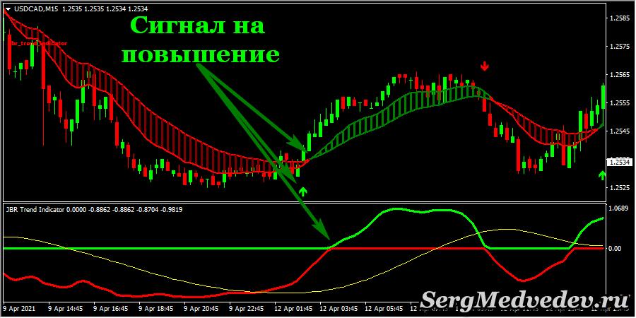 Торговые сигналы стратегииTrend Perfect - на повышение