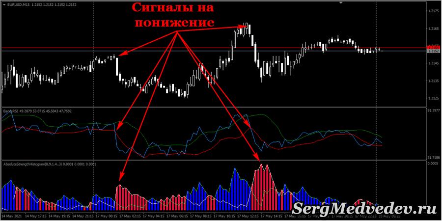 Стратегия Training Trading: сигналы на понижение