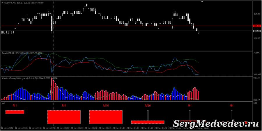 Индикатор PPA: сигнал для покупки опциона PUT (ВНИЗ)